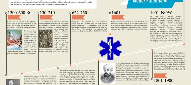 History of Conventional Medicine