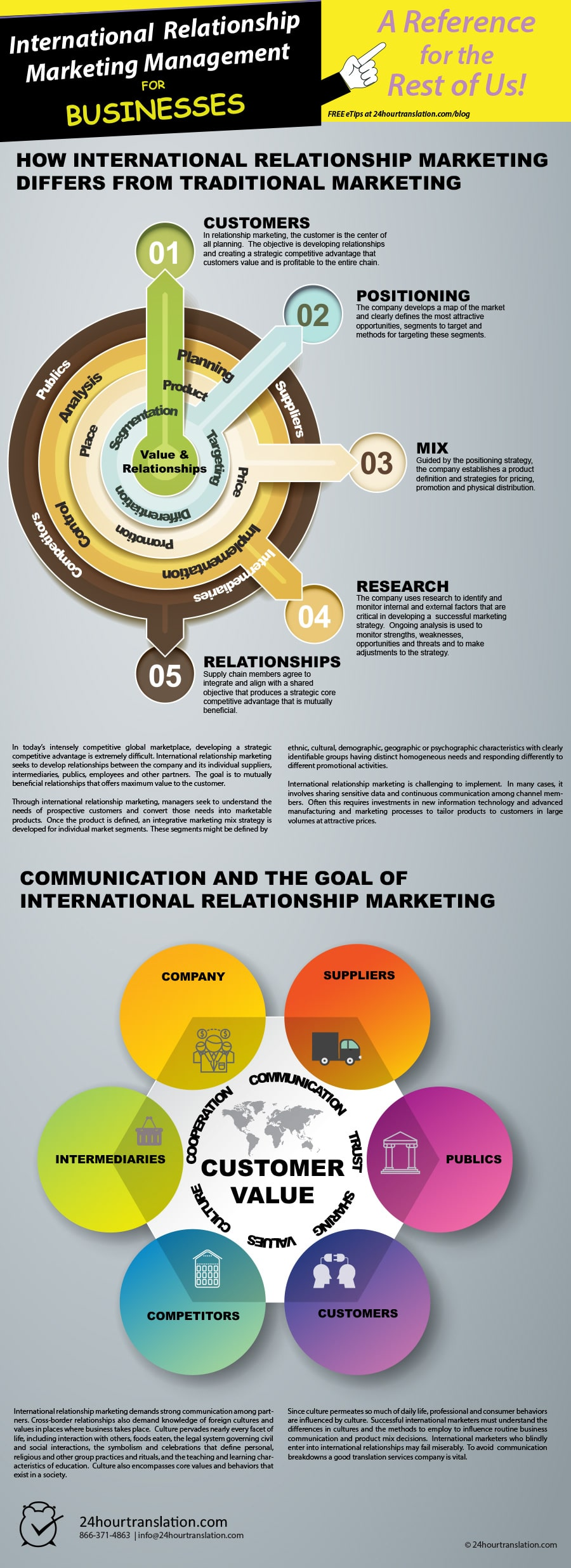 Understanding International Relationship Marketing - 24 Hour ...