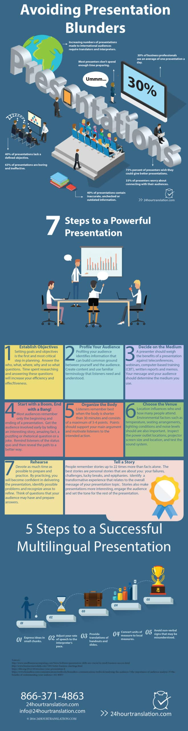 This infographic offers tips on developing presentations. It includes information on giving presentations to multilingual audiences. The topics nclude avoiding common mistakes, working with interpreters and translators, telling stories. setting goals and practicing.