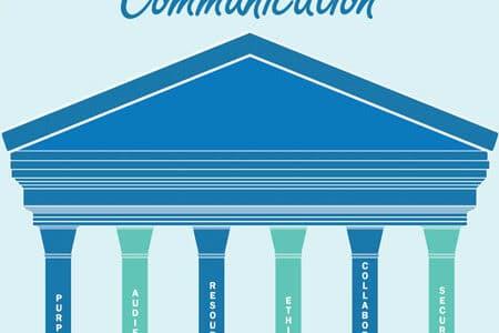 The Six Pillars of Communication