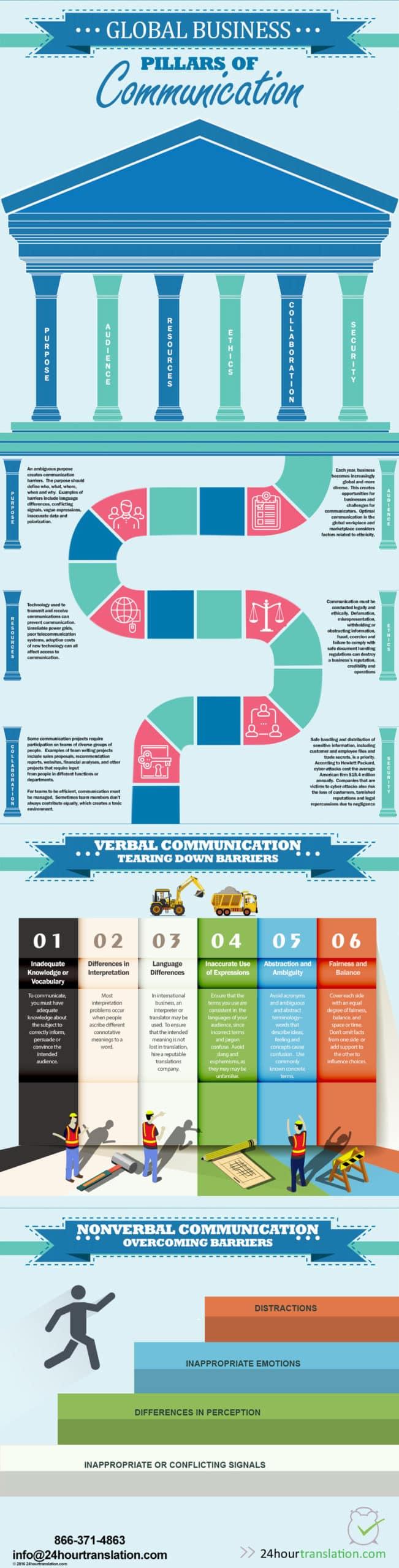6 Pillars of Communication