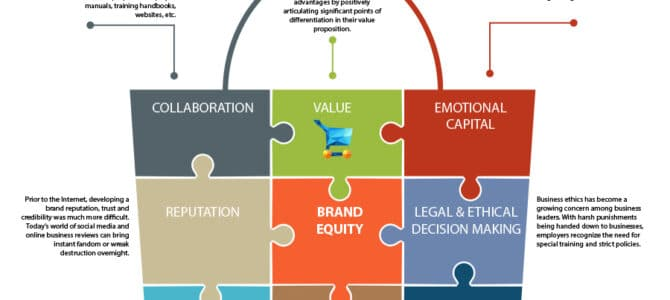Strategies for Building Strong Brand Equity