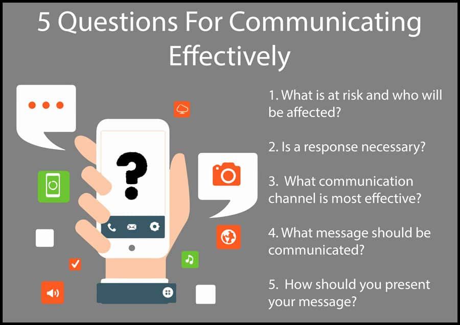 5 questionsthat managers employ to communicate effectively.