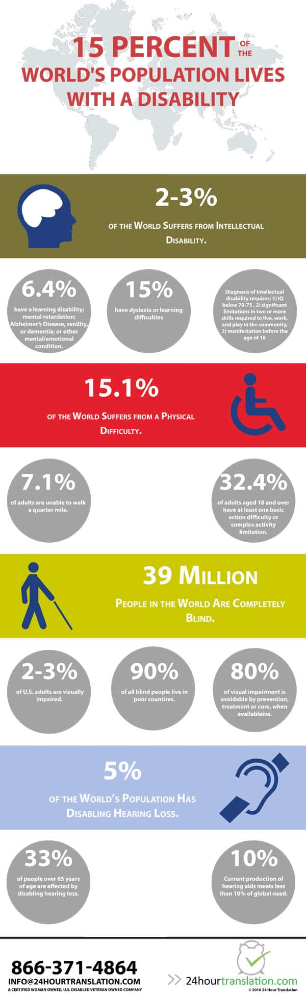 Infographic covering world's population living with a physical or mental disability.