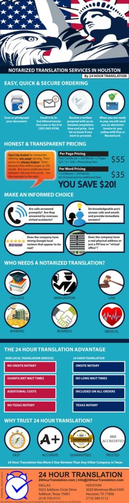 Certified translation Houston infographic that includes tips for buying a certified and notarized translation in Houston that can be used for immigration, acquiring a driver's license, presenting in court and establishing identity.  A certified translation is required for birth certificate translations, marriage certificate translations, death certificate translation, divorce decree translation, diploma translation, transcript translation and legal translations.  Know the questions to ask, the price to pay and what should be included before you go shopping.