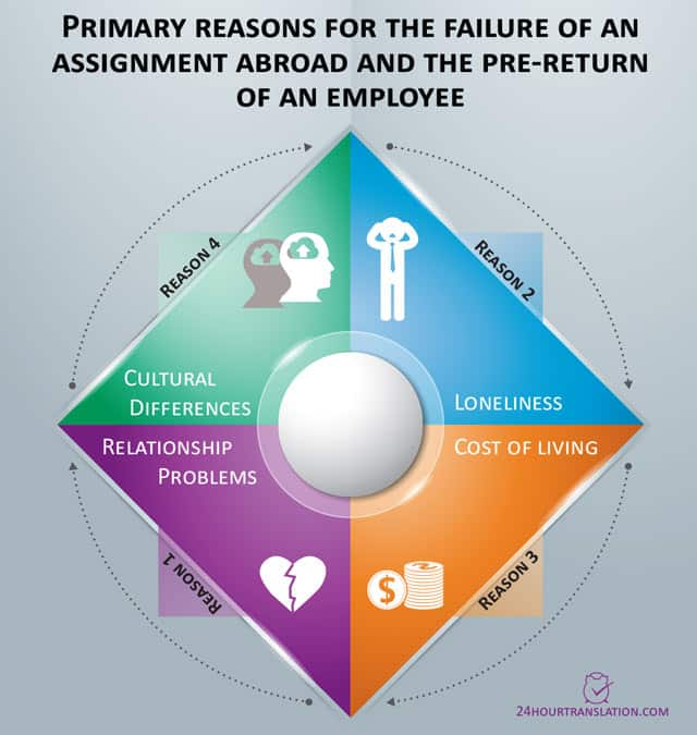 The primary reasons for the failure of an assignment abroad and the pre-return of an expatriate include cultural differences, loneliness, high cost of living and relationship problems.