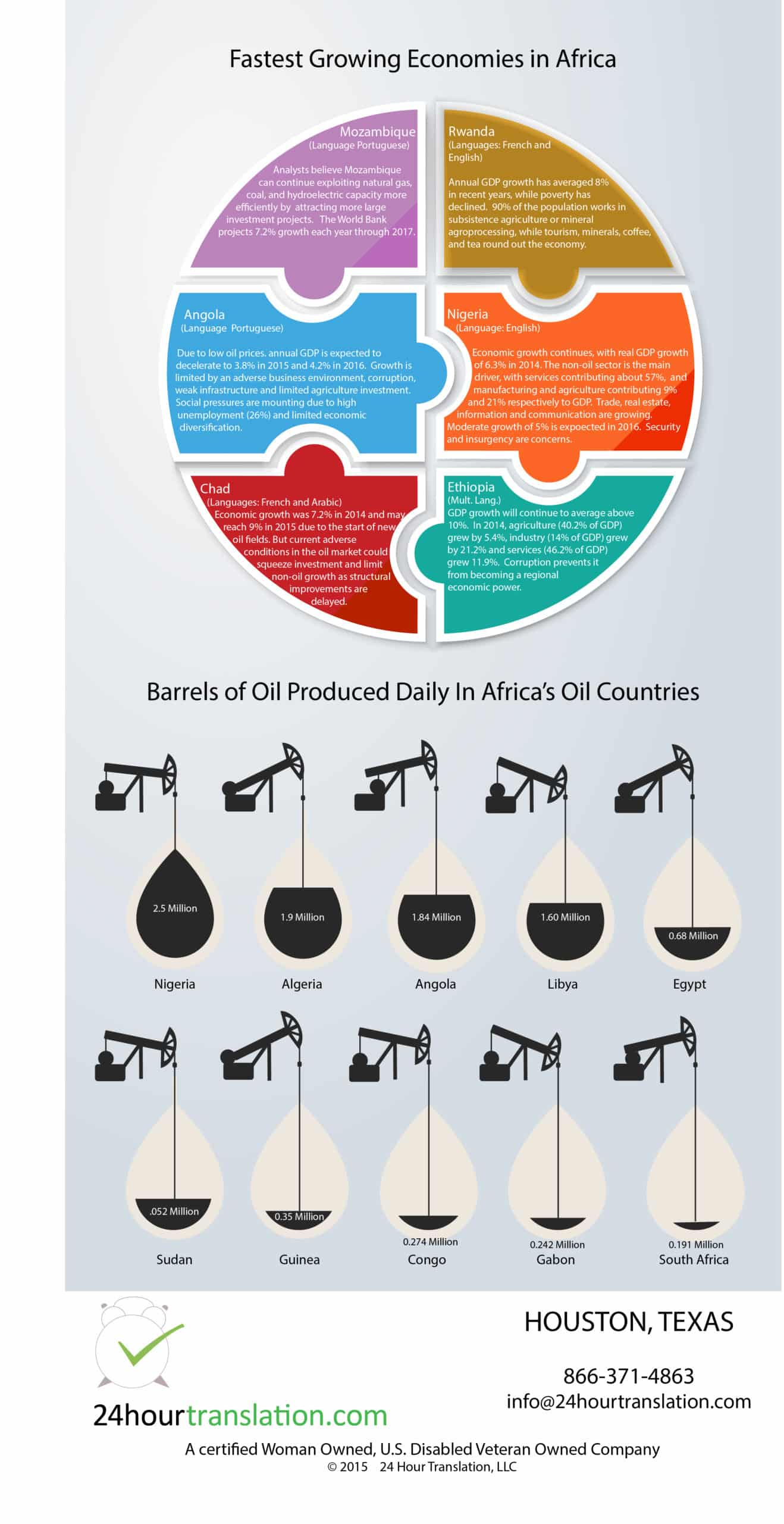 Africa-Economies-Oil