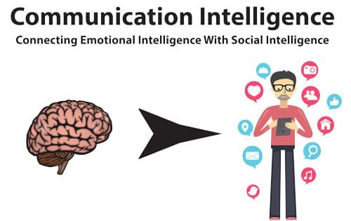 11 Strategies For Developing Communication Intelligence ... Non Verbal Communication Signs