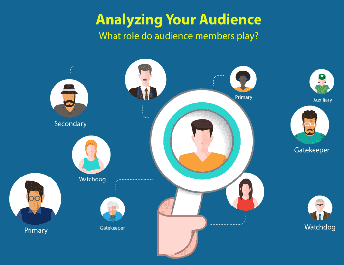 Primary audience; secondary audience; gatekeepers; watchdogs