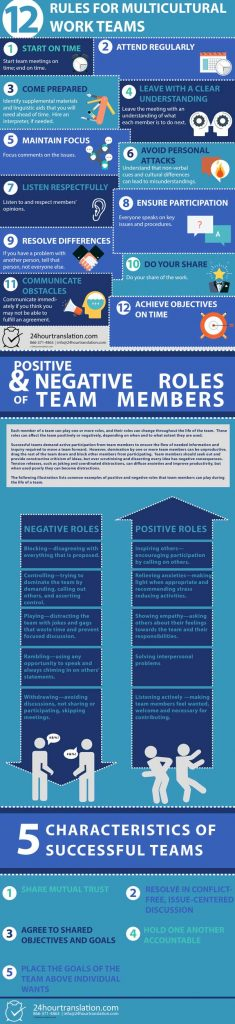 Infographic containing multicultural Team building tips, positive and negative roles of team members and characteristics of successful teams.