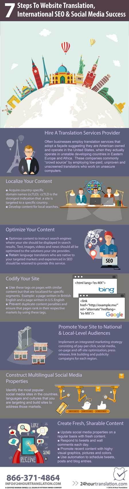 Simple steps to website translation, international SEO, multilingual website, and socila media success.