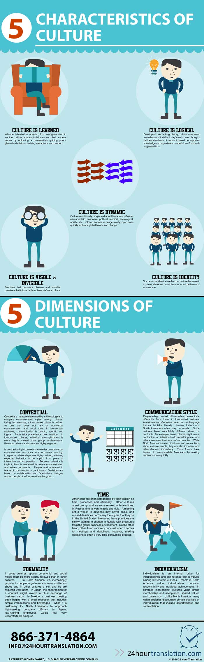 Culture is learned culture is dynamic culture is logical culture is visible, culture is contextual formaily individualism. Culture is dynamic, culture is enforced, culture is shared, and culture is leaned.