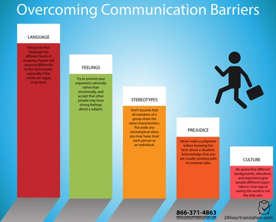 Avoidable Communication barriers include language, feelings, stereotypes, prejudice, culture