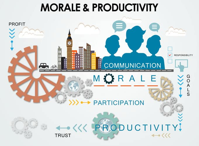 improving employee productivity Employee productivity is one of the main drivers of business growth there's a  huge focus on improving collaboration and teamwork to create.